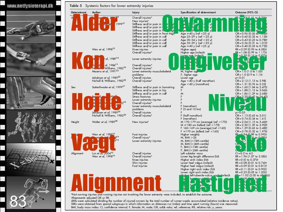 www.netfysioterapi.dk Copyright © 2010 Lars Henrik Larsen Alder Køn Højde Vægt Alignment Opvarmning Omgivelser Niveau Sko Hastighed 83