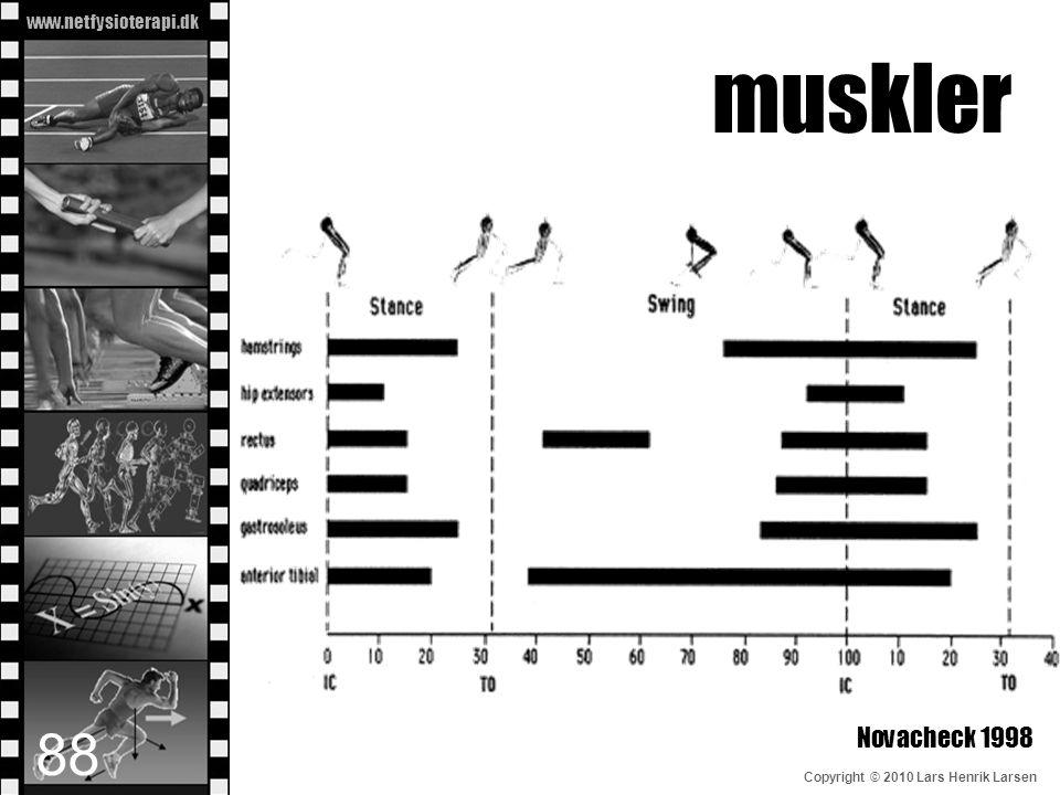 www.netfysioterapi.dk Copyright © 2010 Lars Henrik Larsen muskler Novacheck 1998 88