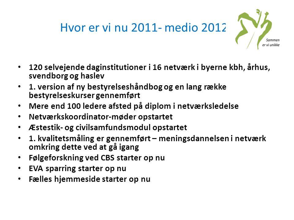 Hvor er vi nu 2011- medio 2012? • 120 selvejende daginstitutioner i 16 netværk i byerne kbh, århus, svendborg og haslev • 1. version af ny bestyrelses