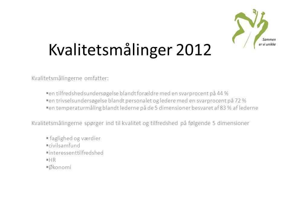 Kvalitetsmålinger 2012 Kvalitetsmålingerne omfatter:  en tilfredshedsundersøgelse blandt forældre med en svarprocent på 44 %  en trivselsundersøgels