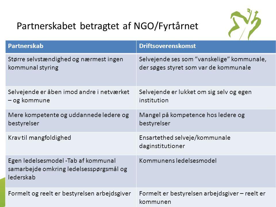 """Partnerskabet betragtet af NGO/Fyrtårnet PartnerskabDriftsoverenskomst Større selvstændighed og nærmest ingen kommunal styring Selvejende ses som """"van"""