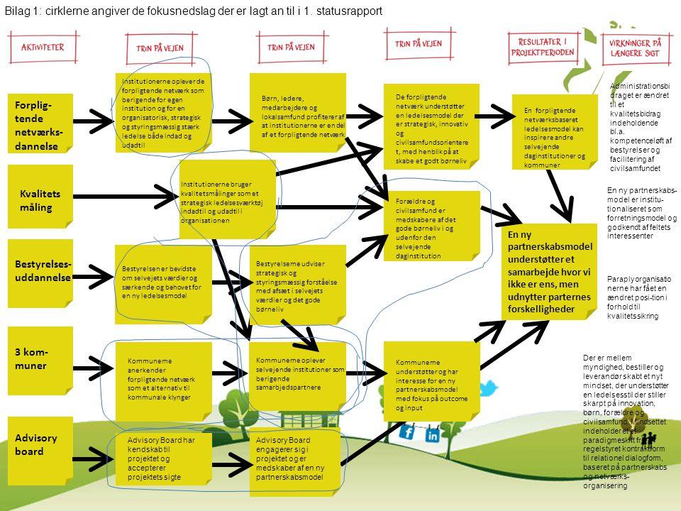 Forplig- tende netværks- dannelse Kvalitets måling Bestyrelses- uddannelse 3 kom- muner En forpligtende netværksbaseret ledelsesmodel kan inspirere an
