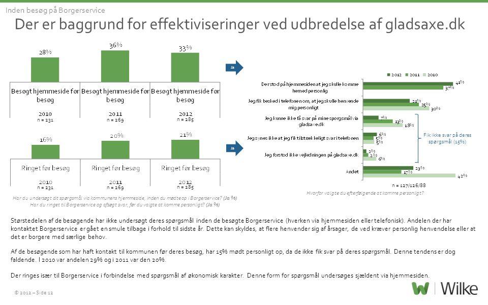 © 2012 – Side 12 Der er baggrund for effektiviseringer ved udbredelse af gladsaxe.dk Inden besøg på Borgerservice n = 127/126/88 n = 231 Har du unders