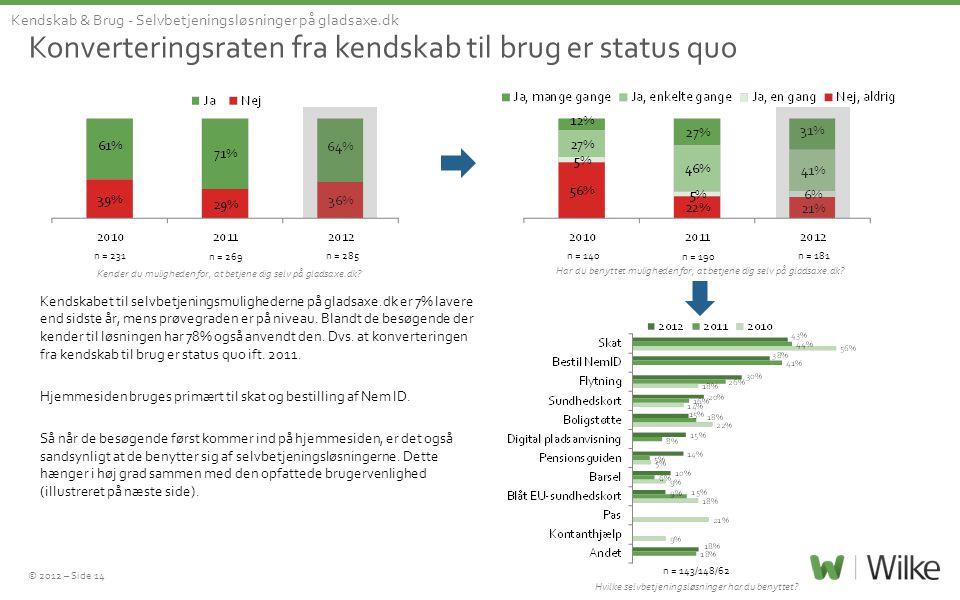 © 2012 – Side 14 Konverteringsraten fra kendskab til brug er status quo Kendskab & Brug - Selvbetjeningsløsninger på gladsaxe.dk Kender du muligheden for, at betjene dig selv på gladsaxe.dk.