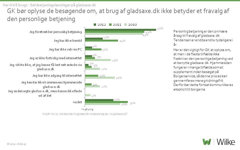 © 2012 – Side 15 GK bør oplyse de besøgende om, at brug af gladsaxe.dk ikke betyder et fravalg af den personlige betjening Har IKKE brugt - Selvbetjen