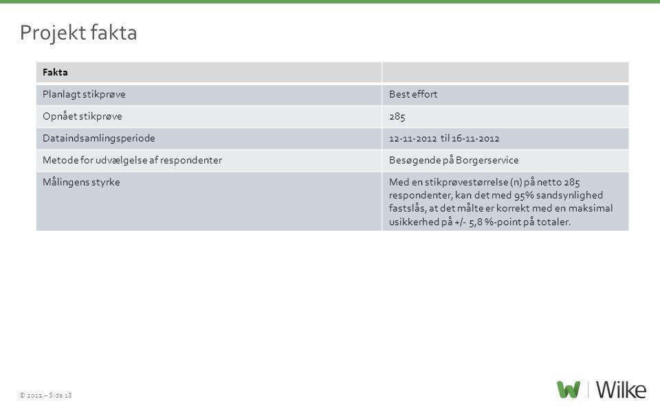 © 2012 – Side 18 Fakta Planlagt stikprøveBest effort Opnået stikprøve285 Dataindsamlingsperiode12-11-2012 til 16-11-2012 Metode for udvælgelse af respondenterBesøgende på Borgerservice Målingens styrkeMed en stikprøvestørrelse (n) på netto 285 respondenter, kan det med 95% sandsynlighed fastslås, at det målte er korrekt med en maksimal usikkerhed på +/- 5,8 %-point på totaler.