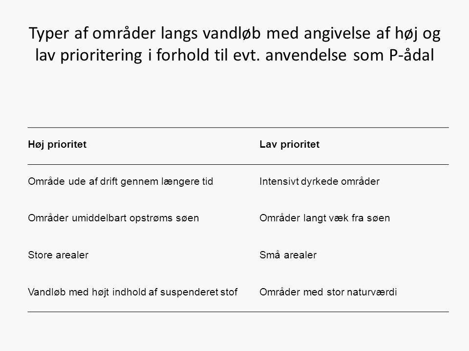 Typer af områder langs vandløb med angivelse af høj og lav prioritering i forhold til evt. anvendelse som P-ådal Høj prioritetLav prioritet Område ude