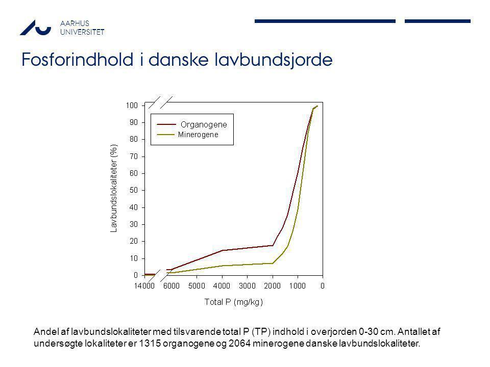 AARHUS UNIVERSITET Fosforindhold i danske lavbundsjorde Andel af lavbundslokaliteter med tilsvarende total P (TP) indhold i overjorden 0-30 cm. Antall