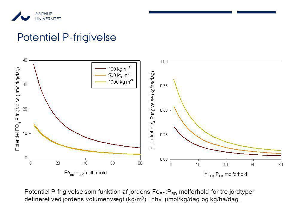AARHUS UNIVERSITET Potentiel P-frigivelse Potentiel P-frigivelse som funktion af jordens Fe BD :P BD -molforhold for tre jordtyper defineret ved jorde