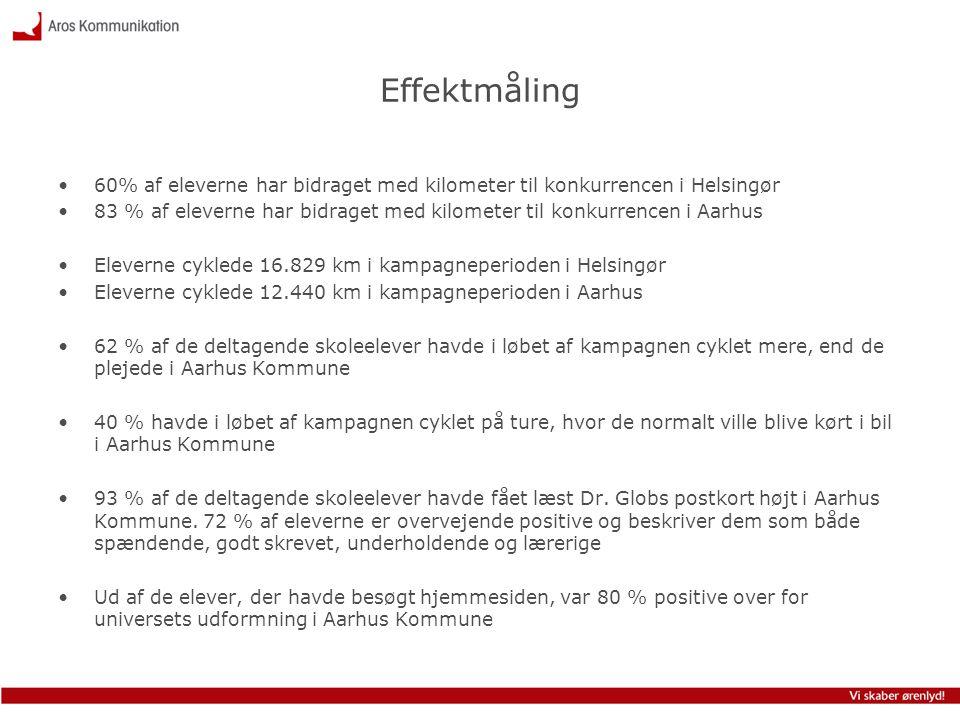 Effektmåling •60% af eleverne har bidraget med kilometer til konkurrencen i Helsingør •83 % af eleverne har bidraget med kilometer til konkurrencen i
