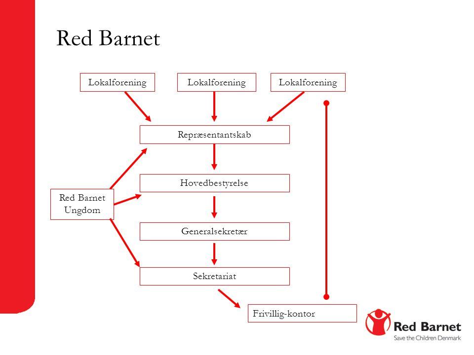 Hovedbestyrelse og udvalg Repræsentantskab Hovedbestyrelse Red Barnets Sekretariat FrivilligUddannelse, udvikling, deltagelse Overlevelse, nødhjælp og beskyttelse