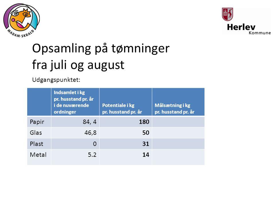 Materialer Indsamlet juli i kg Indsamlet august i kg Gennemsnit pr.