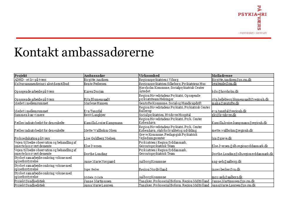 Kontakt ambassadørerne ProjektAmbassadørVirksomhedMailadresse ADHD - et liv på tværsBirgitte AmdisenRegionspsykiatrien i ViborgBirgitte.Amdisen@ps.rm.