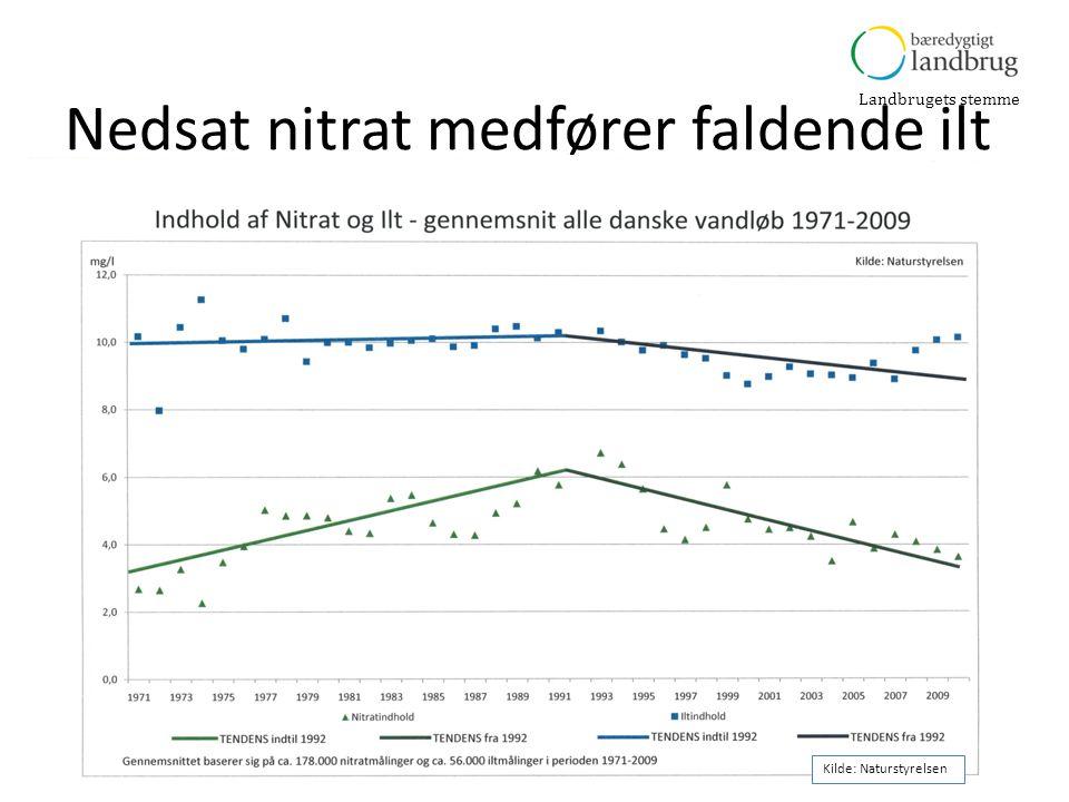 Landbrugets stemme Nedsat nitrat medfører faldende ilt Kilde: Naturstyrelsen