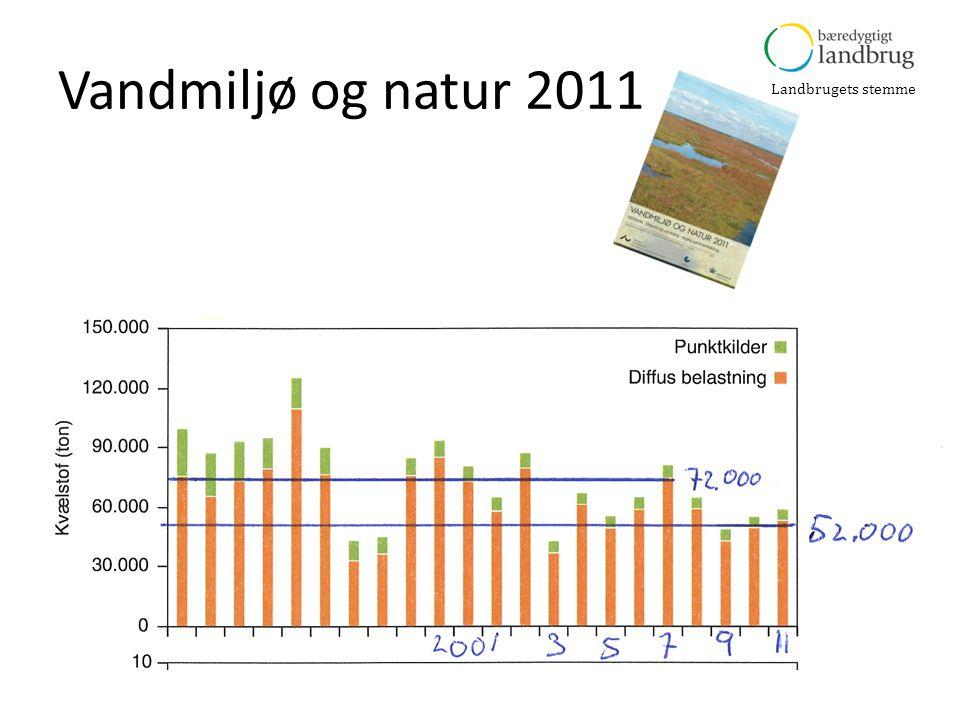Landbrugets stemme Vandmiljø og natur 2011