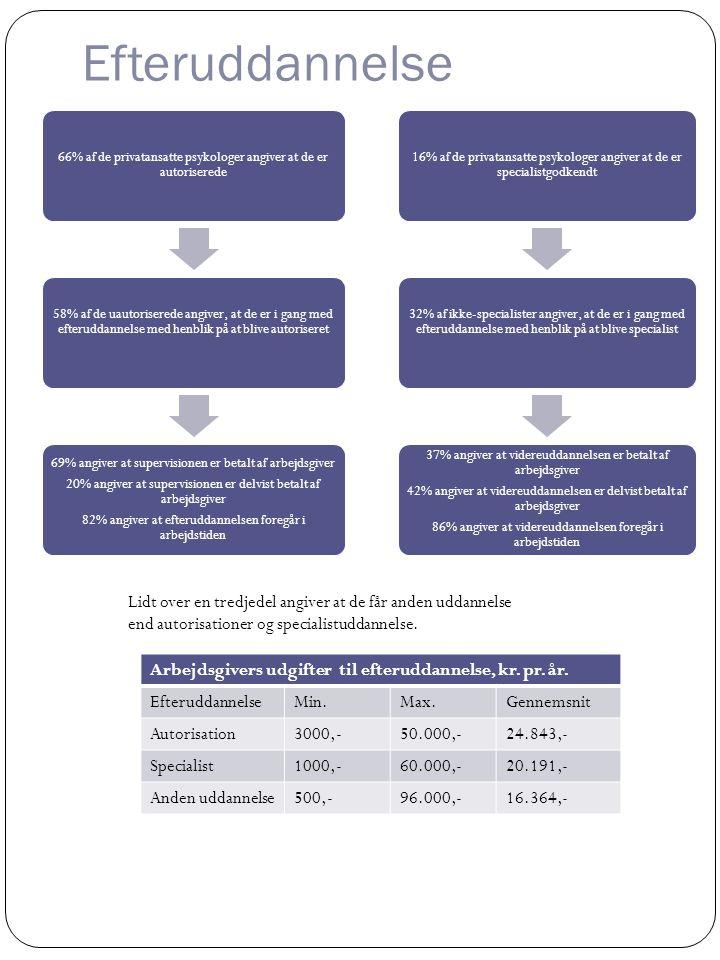 Efteruddannelse 66% af de privatansatte psykologer angiver at de er autoriserede 58% af de uautoriserede angiver, at de er i gang med efteruddannelse