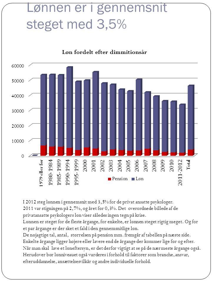 Oversigt over lønnen fordelt på dimmitendår Septemberløn 2012 fordelt efter dimittendår.