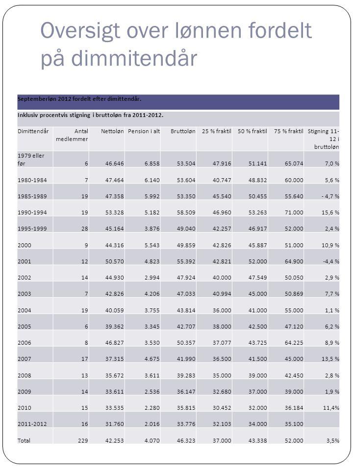 Løn fordelt på arbejdsområde Der er stor lønforskel mellem de forskellige arbejdsområder.