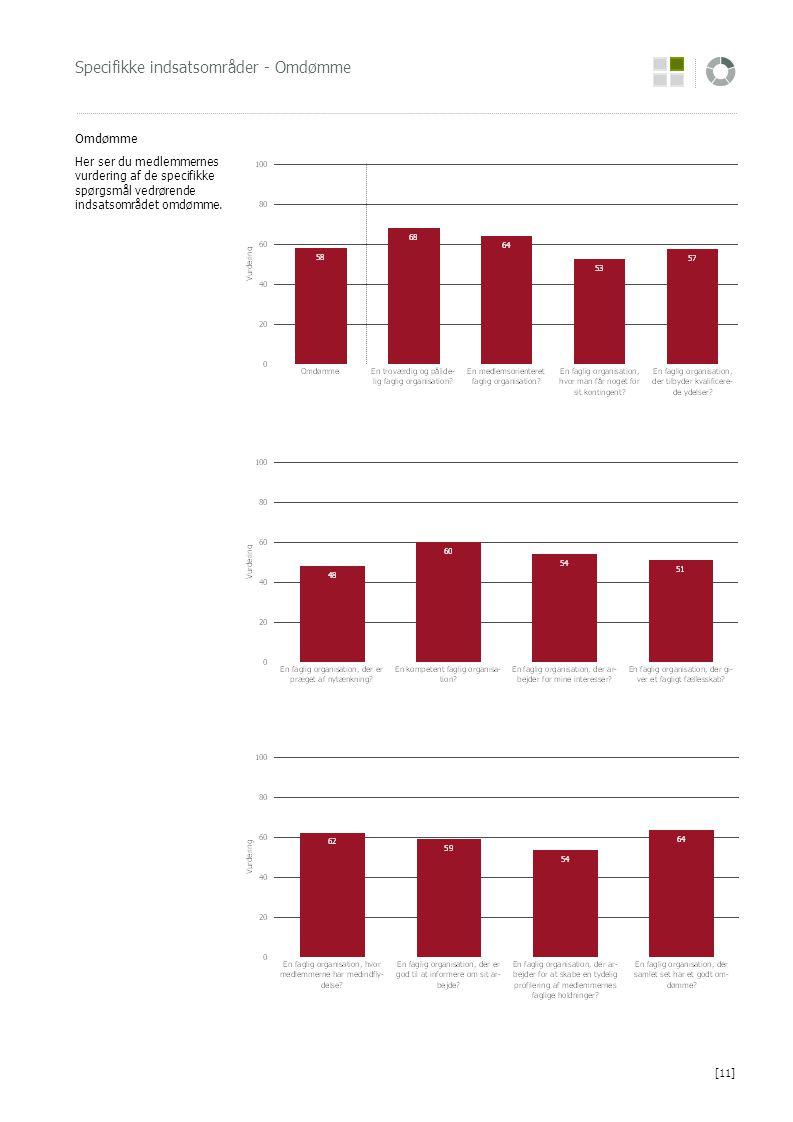 Specifikke indsatsområder - Omdømme Omdømme Her ser du medlemmernes vurdering af de specifikke spørgsmål vedrørende indsatsområdet omdømme.