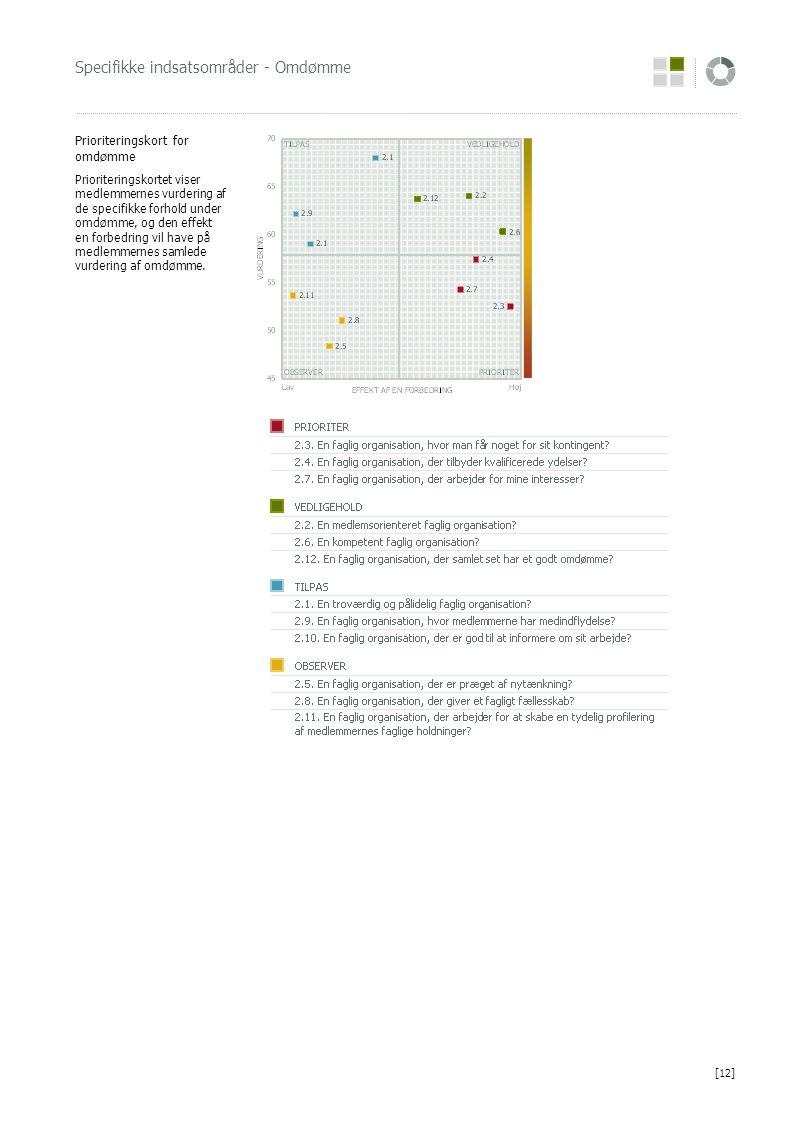 Specifikke indsatsområder - Omdømme Prioriteringskort for omdømme Prioriteringskortet viser medlemmernes vurdering af de specifikke forhold under omdømme, og den effekt en forbedring vil have på medlemmernes samlede vurdering af omdømme.