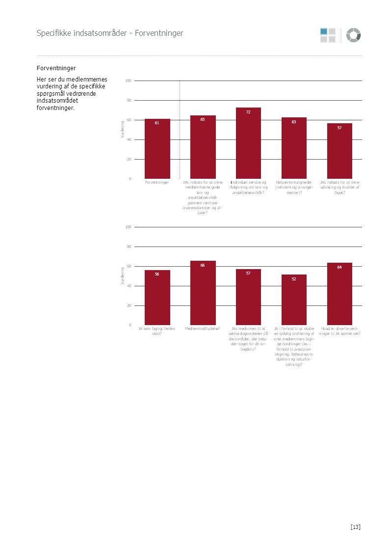Specifikke indsatsområder - Forventninger Forventninger Her ser du medlemmernes vurdering af de specifikke spørgsmål vedrørende indsatsområdet forvent
