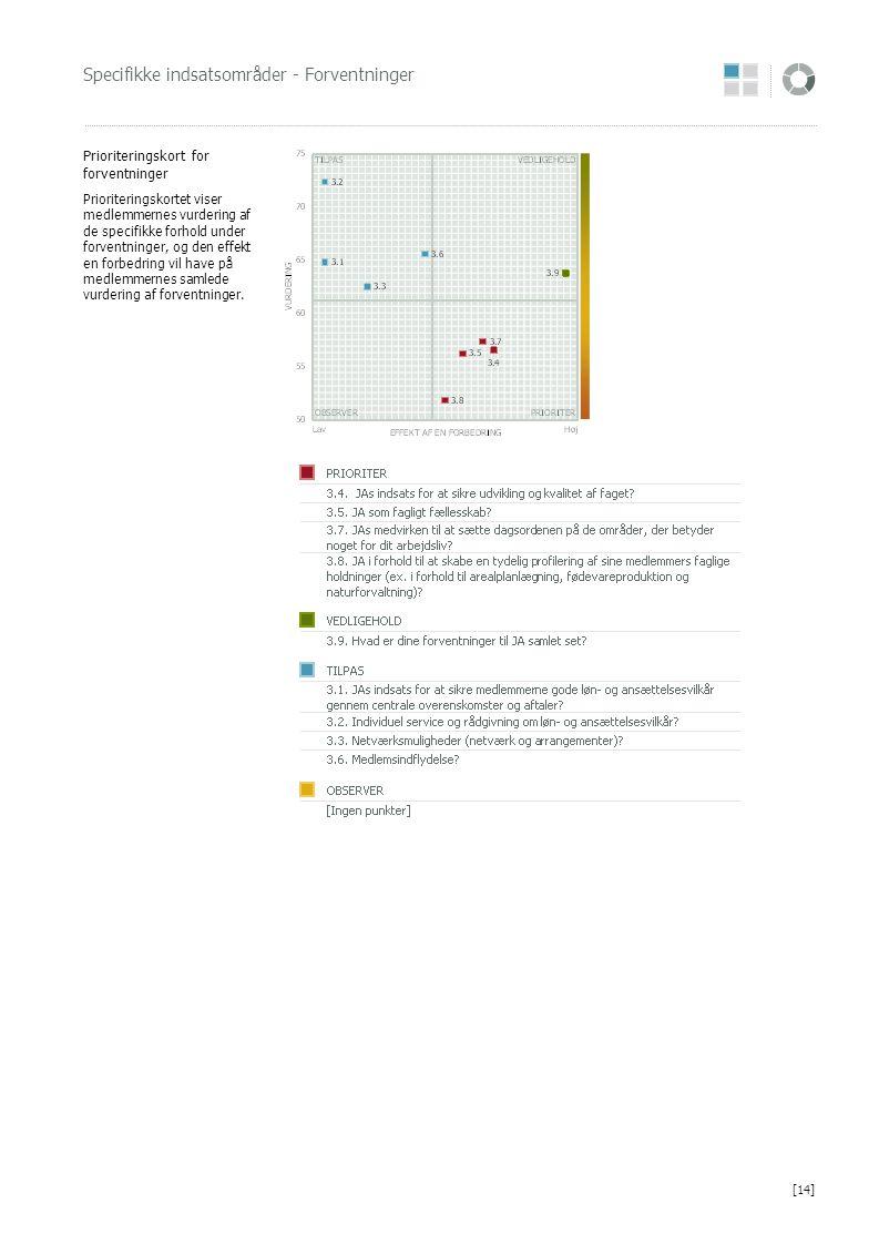 Specifikke indsatsområder - Forventninger Prioriteringskort for forventninger Prioriteringskortet viser medlemmernes vurdering af de specifikke forhol