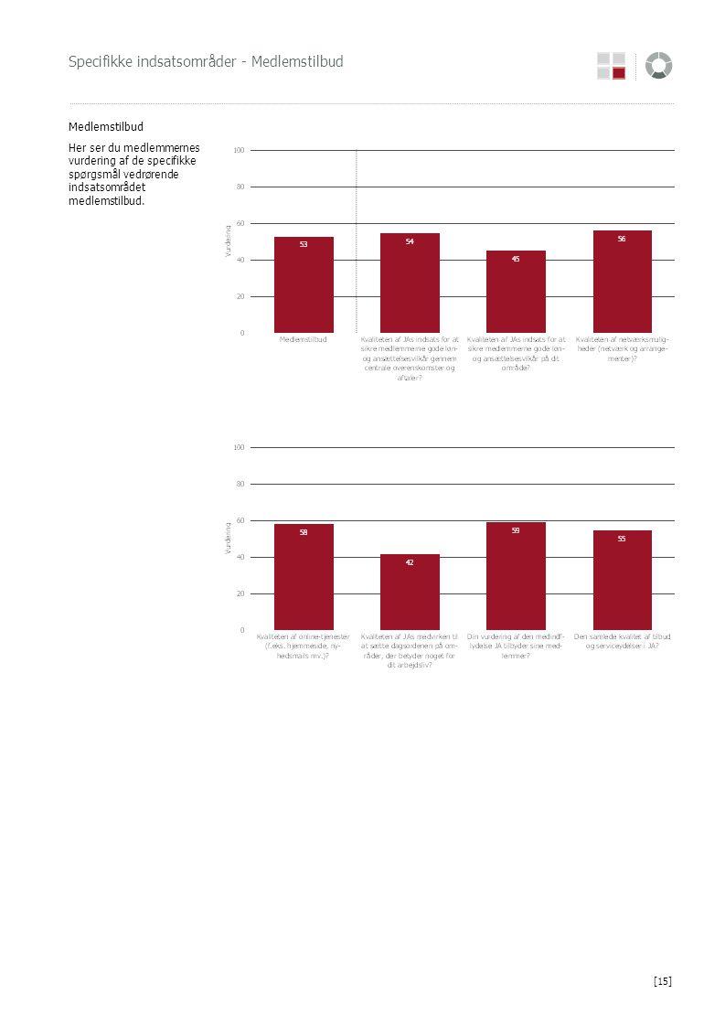 Specifikke indsatsområder - Medlemstilbud Medlemstilbud Her ser du medlemmernes vurdering af de specifikke spørgsmål vedrørende indsatsområdet medlems