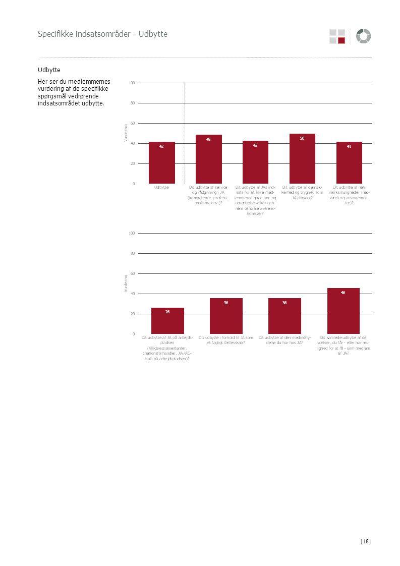 Specifikke indsatsområder - Udbytte Udbytte Her ser du medlemmernes vurdering af de specifikke spørgsmål vedrørende indsatsområdet udbytte. [18]