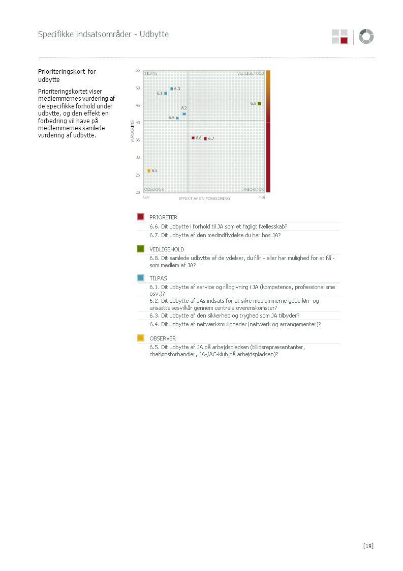 Specifikke indsatsområder - Udbytte Prioriteringskort for udbytte Prioriteringskortet viser medlemmernes vurdering af de specifikke forhold under udby