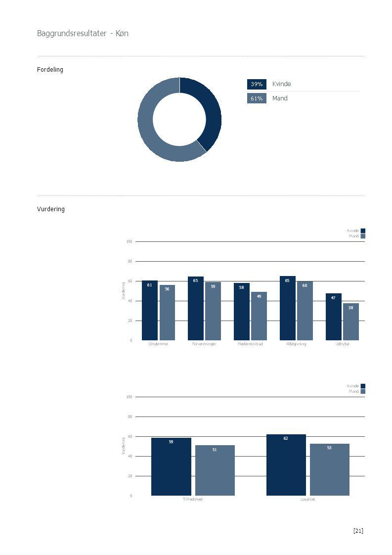 Baggrundsresultater - Køn Fordeling Vurdering [21]