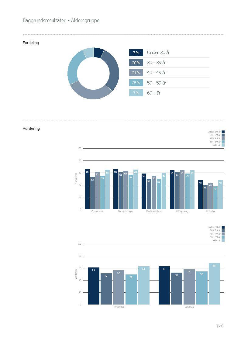 Baggrundsresultater - Aldersgruppe Fordeling Vurdering [22]