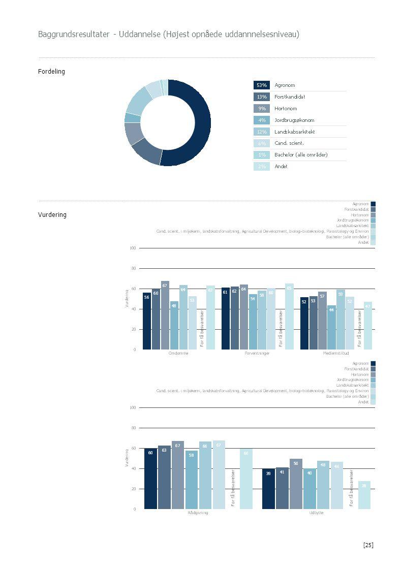 Baggrundsresultater - Uddannelse (Højest opnåede uddannnelsesniveau) Fordeling Vurdering [25]