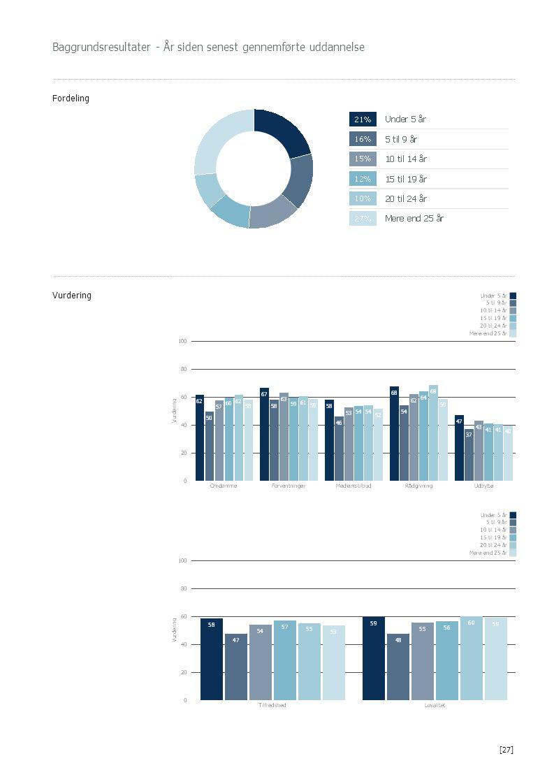 Baggrundsresultater - År siden senest gennemførte uddannelse Fordeling Vurdering [27]