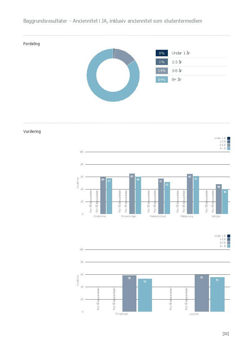 Baggrundsresultater - Anciennitet i JA, inklusiv anciennitet som studentermedlem Fordeling Vurdering [30]