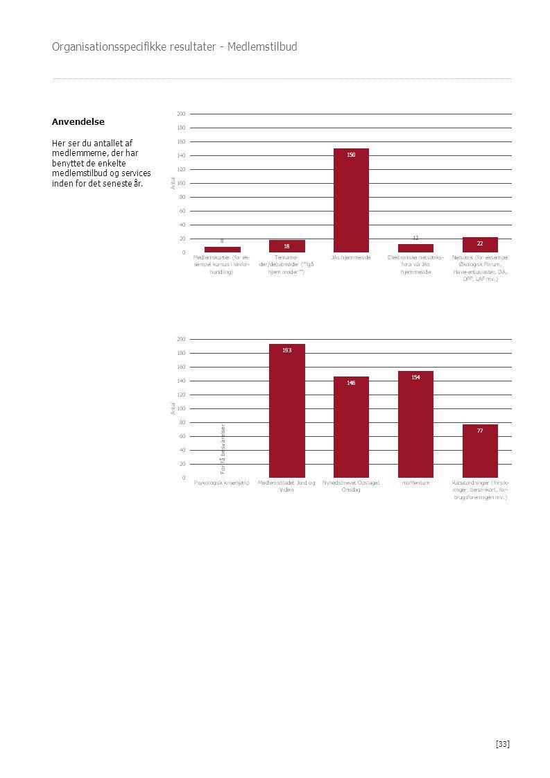 Organisationsspecifikke resultater - Medlemstilbud Anvendelse Her ser du antallet af medlemmerne, der har benyttet de enkelte medlemstilbud og service