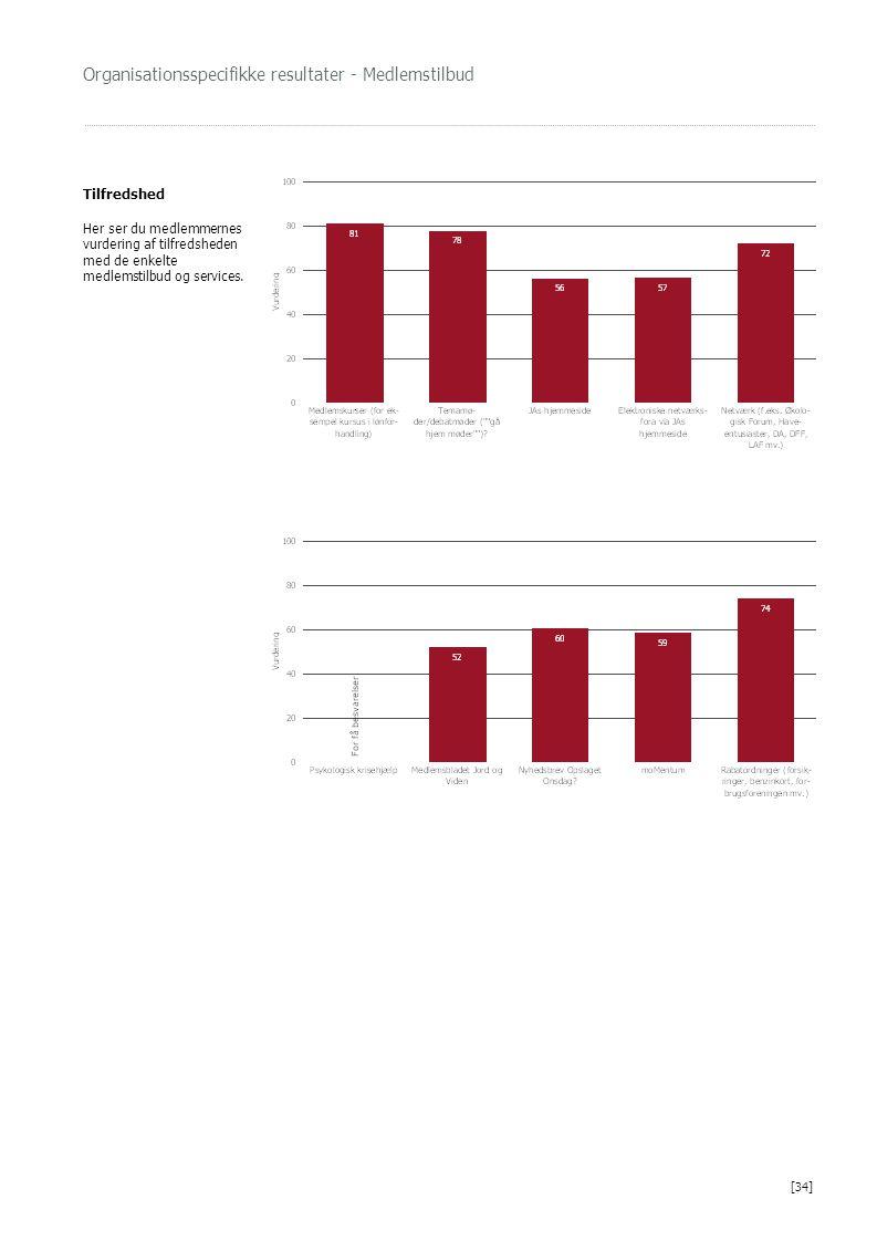Organisationsspecifikke resultater - Medlemstilbud Tilfredshed Her ser du medlemmernes vurdering af tilfredsheden med de enkelte medlemstilbud og services.