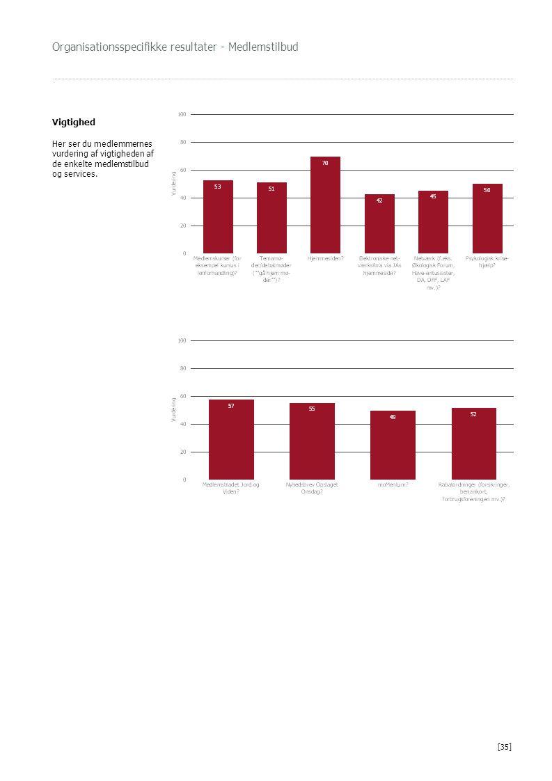 Organisationsspecifikke resultater - Medlemstilbud Vigtighed Her ser du medlemmernes vurdering af vigtigheden af de enkelte medlemstilbud og services.