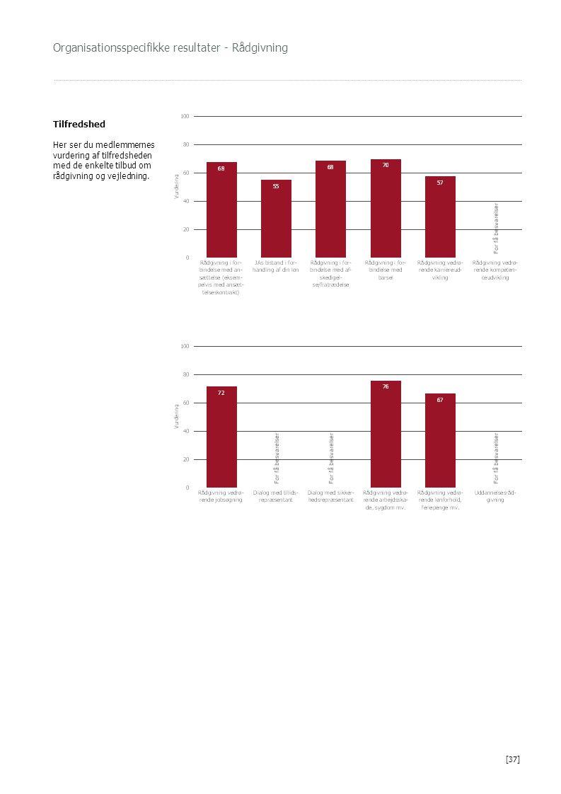 Organisationsspecifikke resultater - Rådgivning Tilfredshed Her ser du medlemmernes vurdering af tilfredsheden med de enkelte tilbud om rådgivning og vejledning.