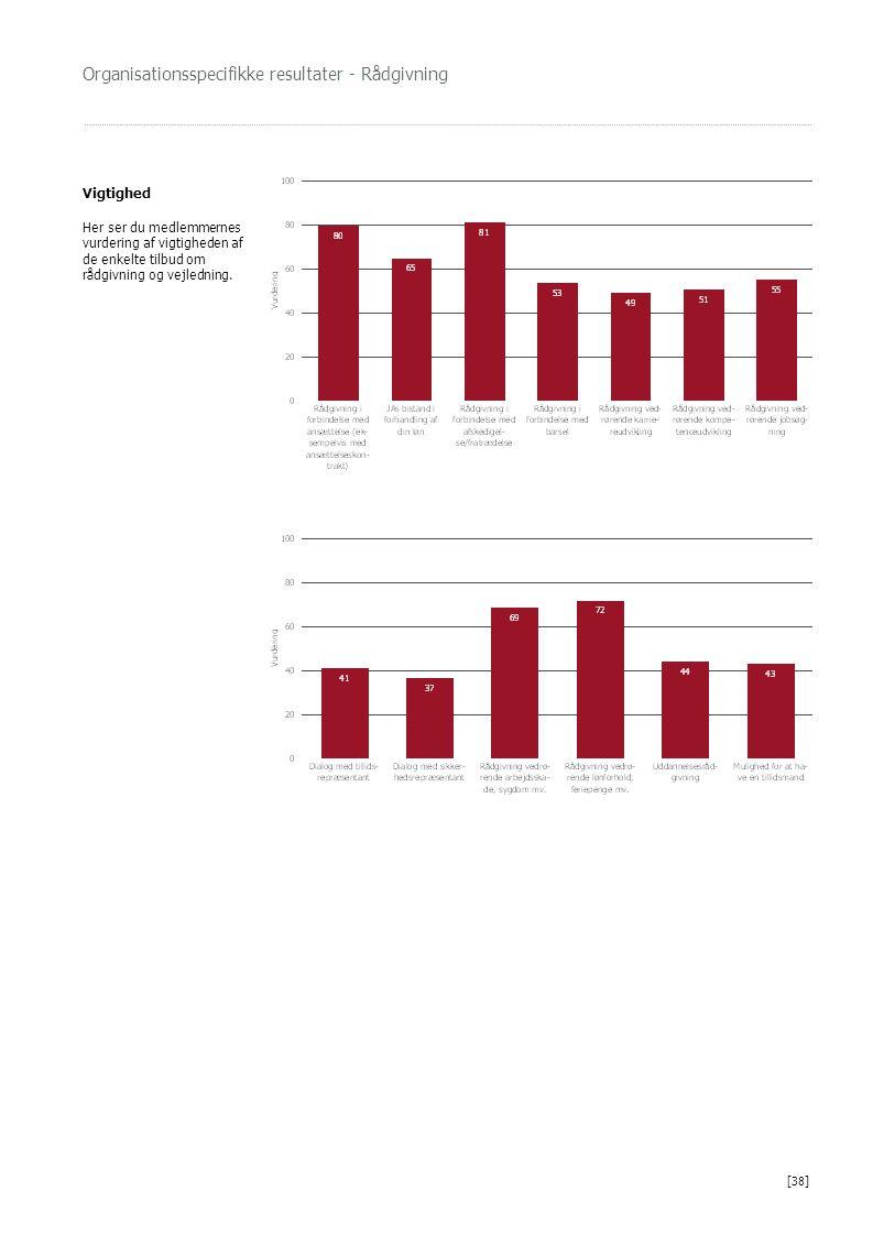 Organisationsspecifikke resultater - Rådgivning Vigtighed Her ser du medlemmernes vurdering af vigtigheden af de enkelte tilbud om rådgivning og vejledning.