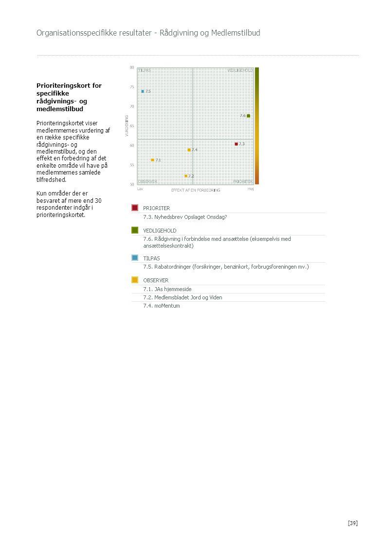 Organisationsspecifikke resultater - Rådgivning og Medlemstilbud Prioriteringskort for specifikke rådgivnings- og medlemstilbud Prioriteringskortet vi