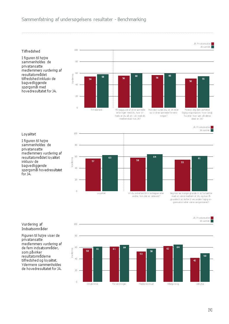 Sammenfatning af undersøgelsens resultater - Benchmarking Tilfredshed I figuren til højre sammenholdes de privatansatte medlemmers vurdering af resultatområdet tilfredshed inklusiv de bagvedliggende spørgsmål med hovedresultatet for JA.