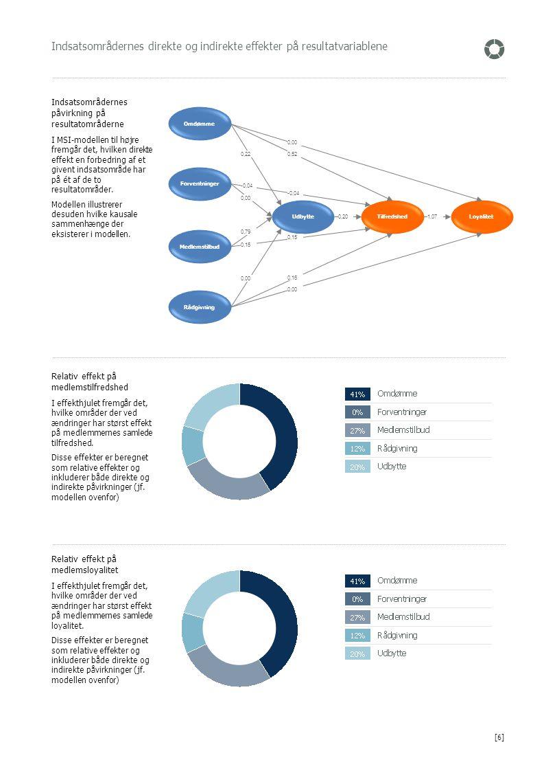 Indsatsområdernes direkte og indirekte effekter på resultatvariablene Relativ effekt på medlemstilfredshed I effekthjulet fremgår det, hvilke områder der ved ændringer har størst effekt på medlemmernes samlede tilfredshed.