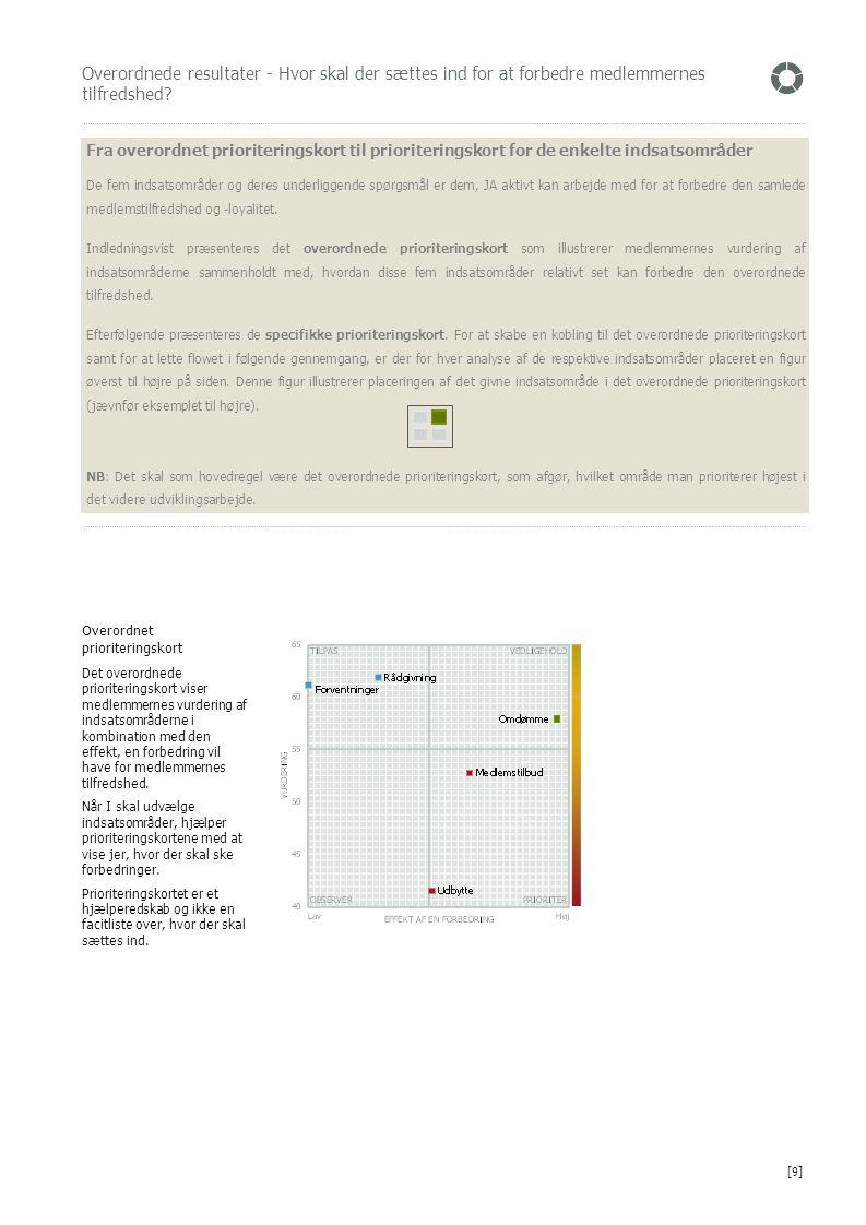 Overordnede resultater - Hvor skal der sættes ind for at forbedre medlemmernes tilfredshed? Overordnet prioriteringskort Det overordnede prioriterings