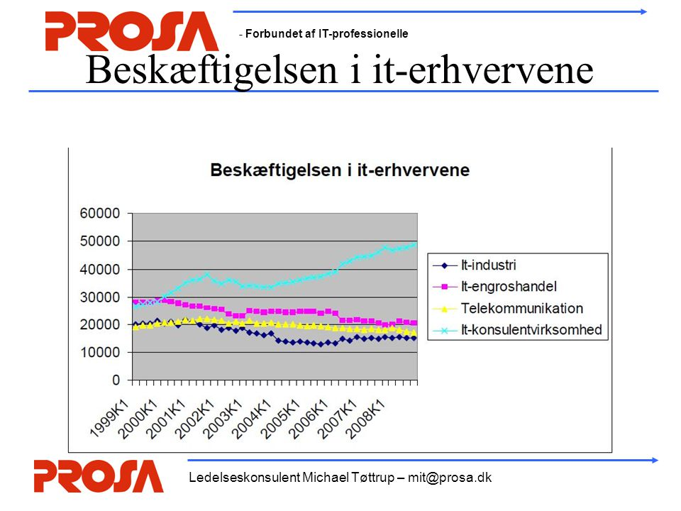 - Forbundet af IT-professionelle Ledelseskonsulent Michael Tøttrup – mit@prosa.dk Beskæftigelsen i it-erhvervene