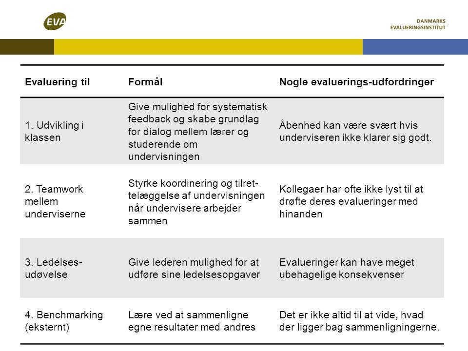 Evaluering tilFormålNogle evaluerings-udfordringer 1. Udvikling i klassen Give mulighed for systematisk feedback og skabe grundlag for dialog mellem l