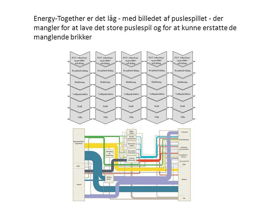 Energy-Together er det låg - med billedet af puslespillet - der mangler for at lave det store puslespil og for at kunne erstatte de manglende brikker