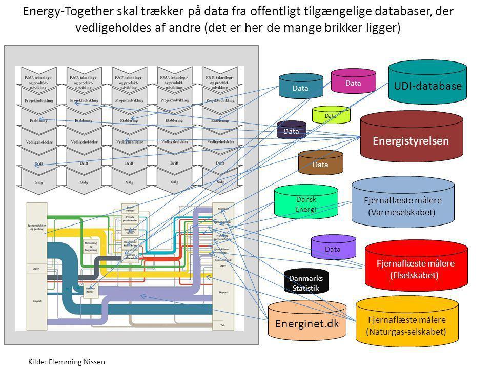 Manglende data suppleres med erfaringstal og resultater af simulering af logiske sammenhænge Kilde: Flemming Nissen D Data baseret på erfaringer og resultat af logiske sammenhænge