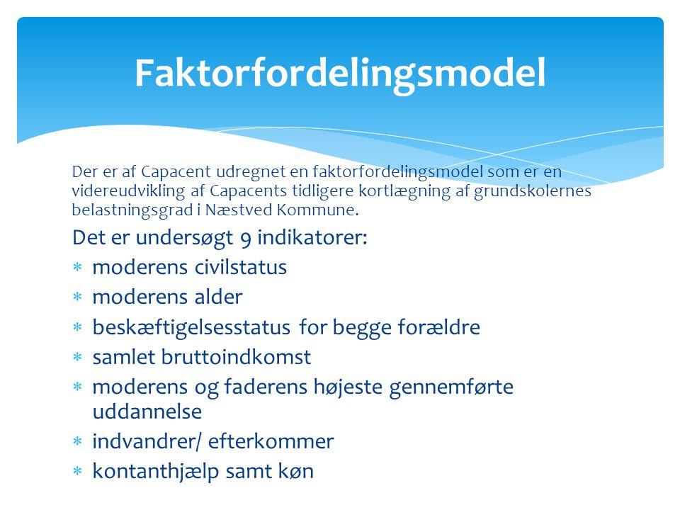 Der er af Capacent udregnet en faktorfordelingsmodel som er en videreudvikling af Capacents tidligere kortlægning af grundskolernes belastningsgrad i Næstved Kommune.