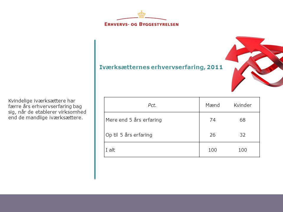 11 Iværksætternes erhvervserfaring, 2011 Kvindelige iværksættere har færre års erhvervserfaring bag sig, når de etablerer virksomhed end de mandlige iværksættere.