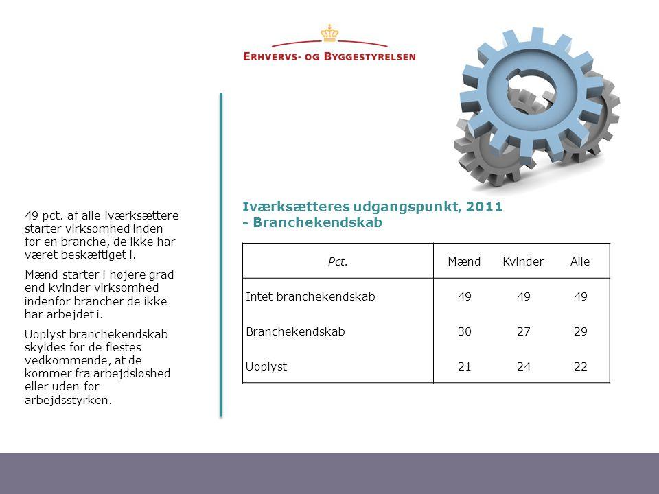 12 Iværksætteres udgangspunkt, 2011 - Branchekendskab 49 pct. af alle iværksættere starter virksomhed inden for en branche, de ikke har været beskæfti